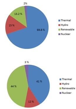 Teda Tamilnadu Energy Development Agency