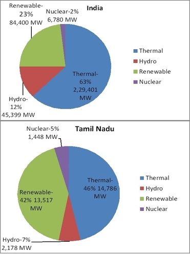 TEDA | Tamilnadu Energy Development Agency